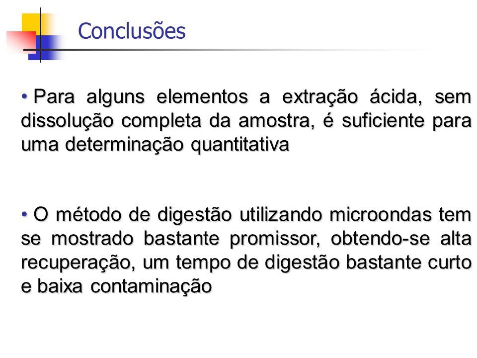 Conclusões Para alguns elementos a extração ácida, sem dissolução completa da amostra, é suficiente para uma determinação quantitativa.