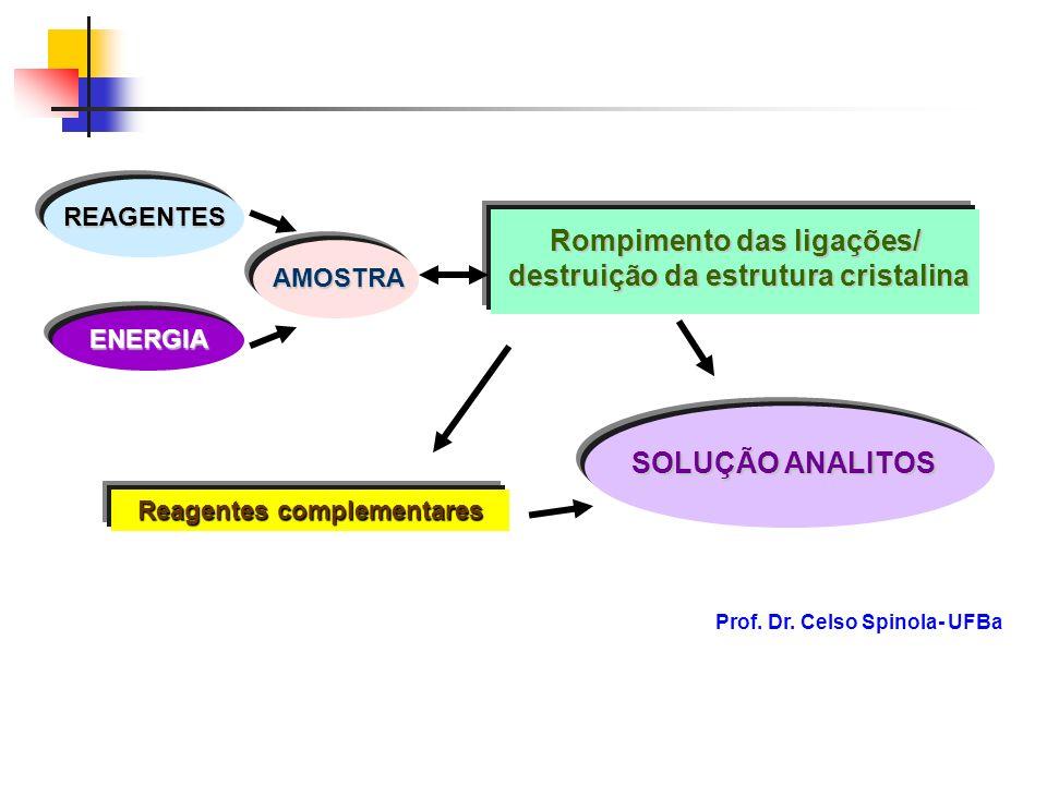 Rompimento das ligações/ destruição da estrutura cristalina