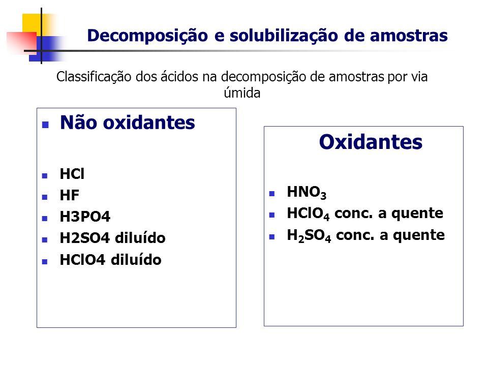 Classificação dos ácidos na decomposição de amostras por via úmida