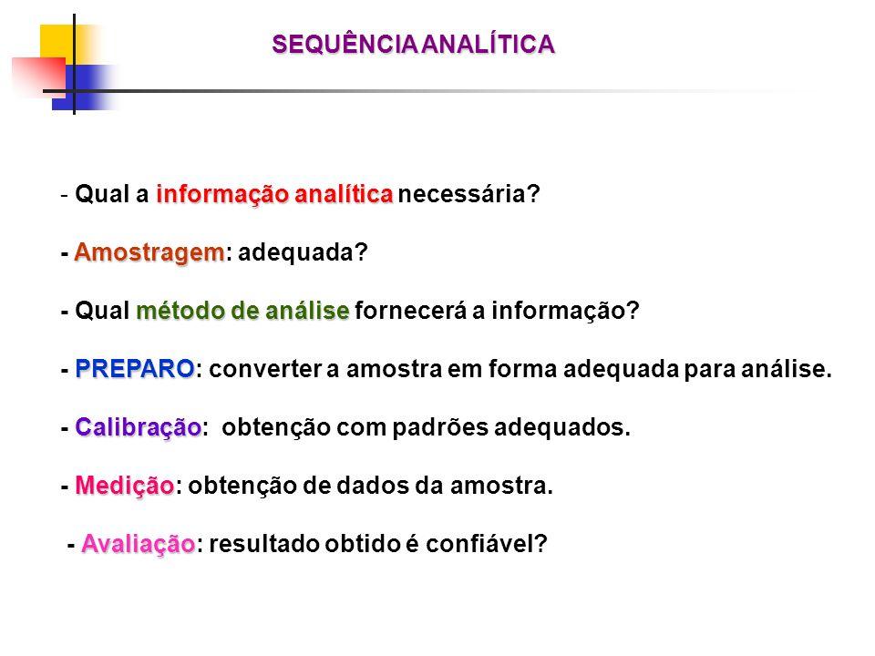 SEQUÊNCIA ANALÍTICA Qual a informação analítica necessária - Amostragem: adequada - Qual método de análise fornecerá a informação