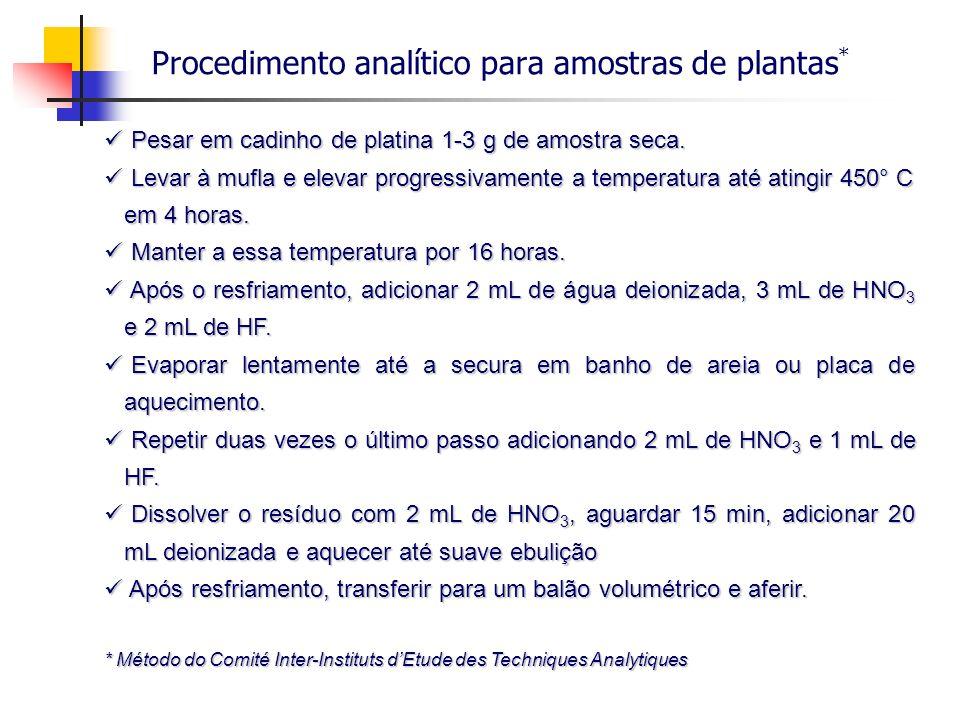 Procedimento analítico para amostras de plantas*