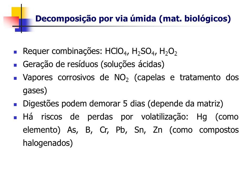Decomposição por via úmida (mat. biológicos)