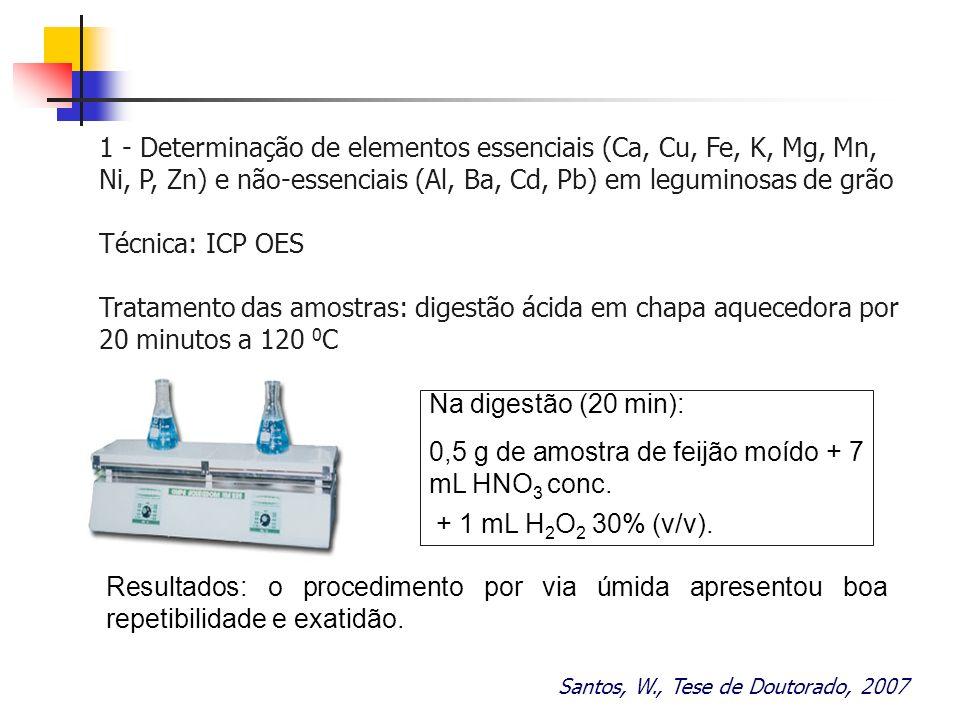 0,5 g de amostra de feijão moído + 7 mL HNO3 conc.