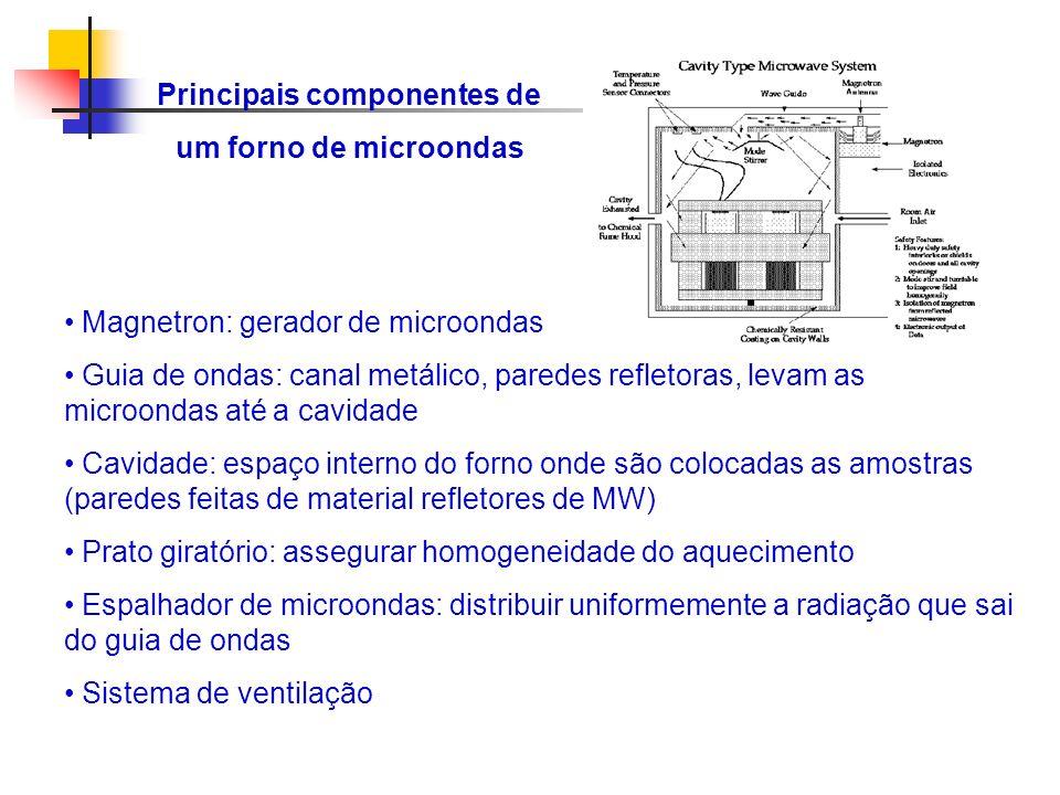 Principais componentes de