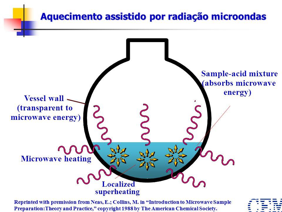 Aquecimento assistido por radiação microondas