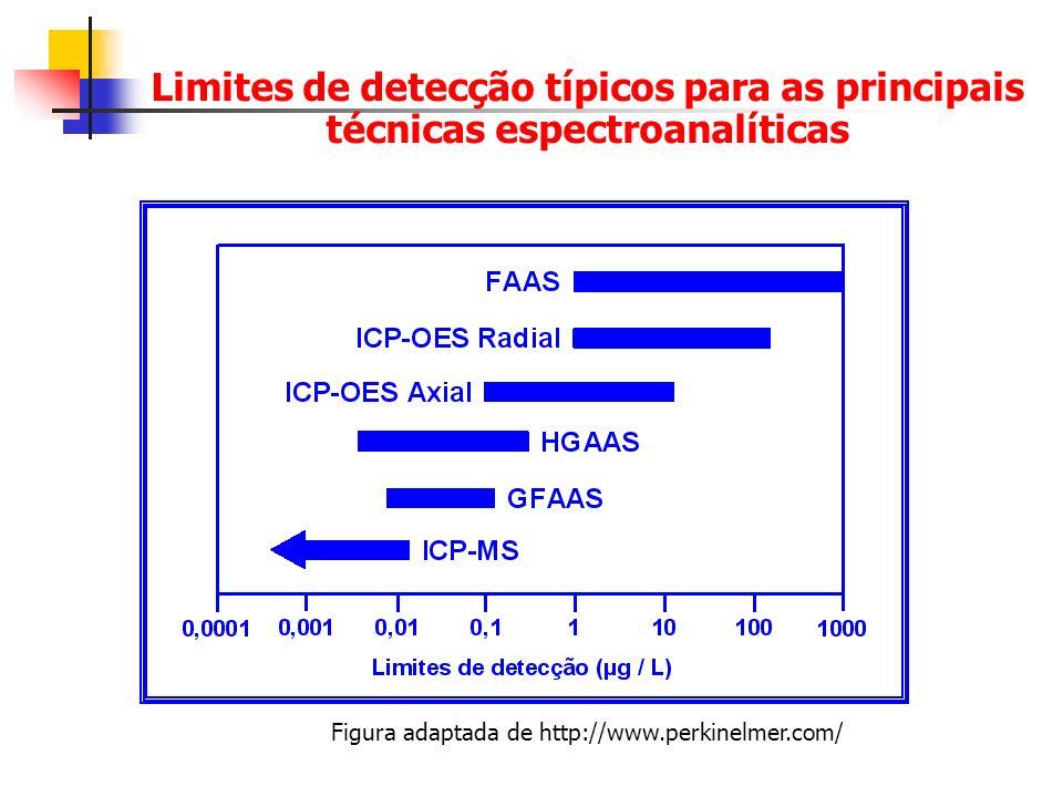 Figura adaptada de http://www.perkinelmer.com/