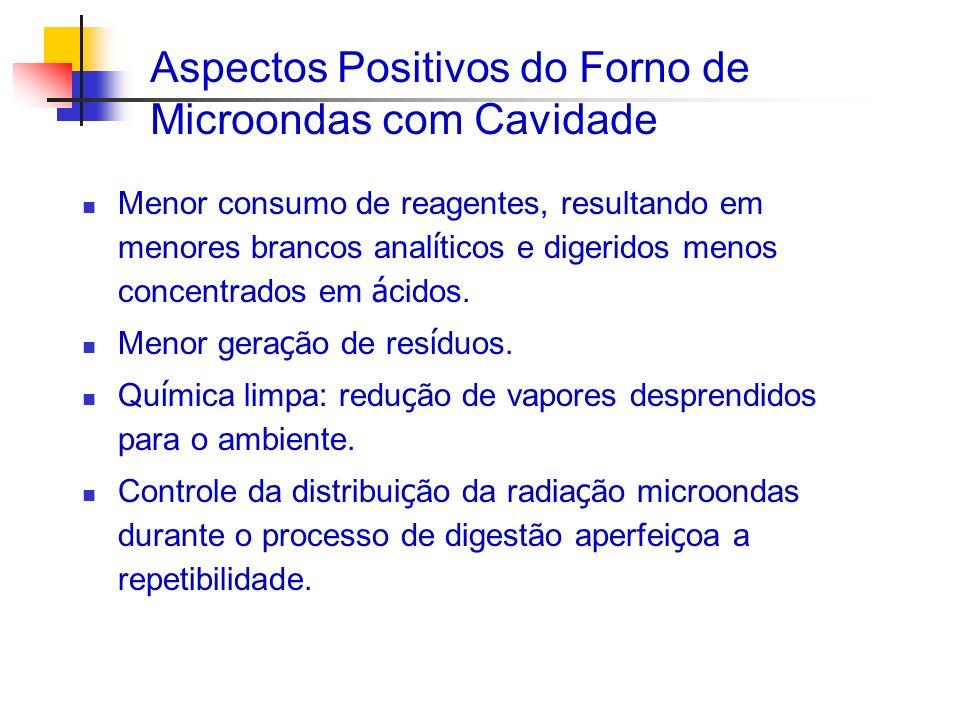 Aspectos Positivos do Forno de Microondas com Cavidade
