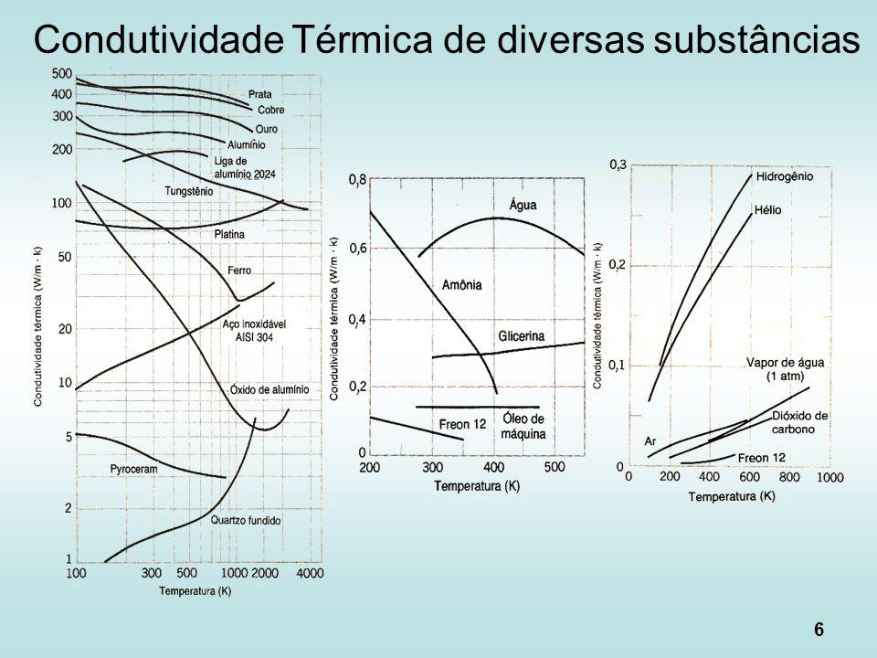 Condutividade Térmica de diversas substâncias