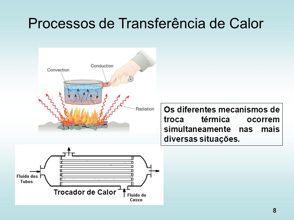 Processos de Transferência de Calor