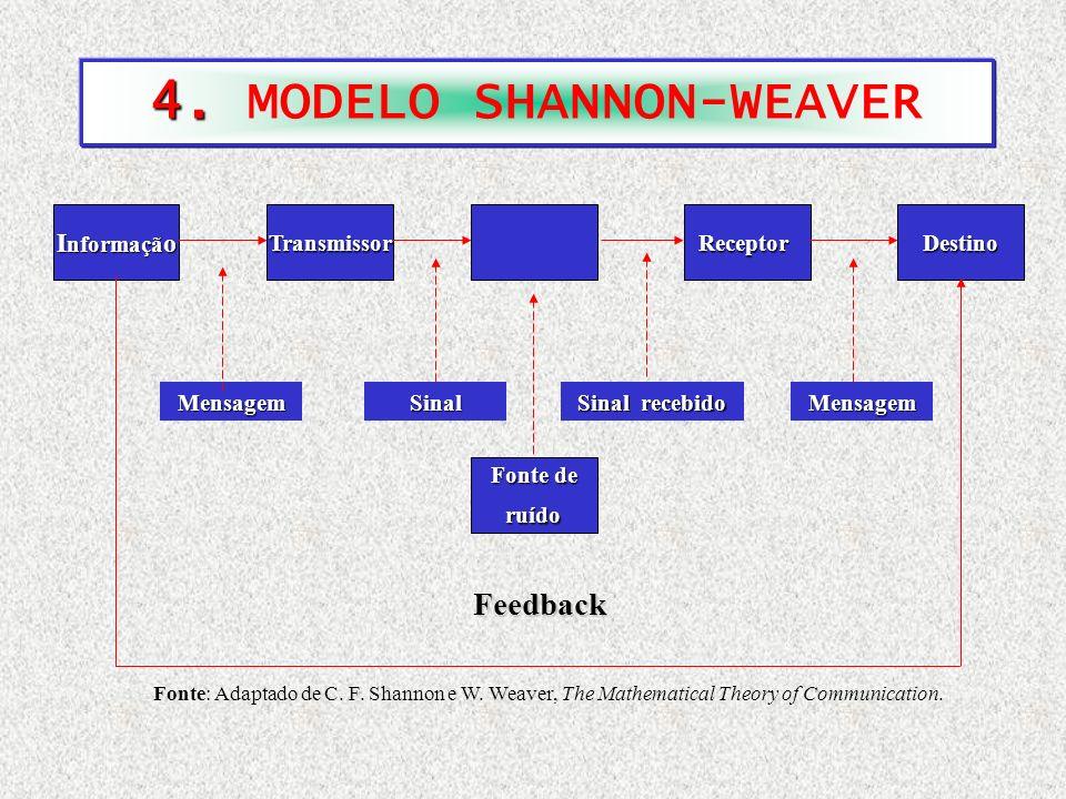 4. MODELO SHANNON-WEAVER