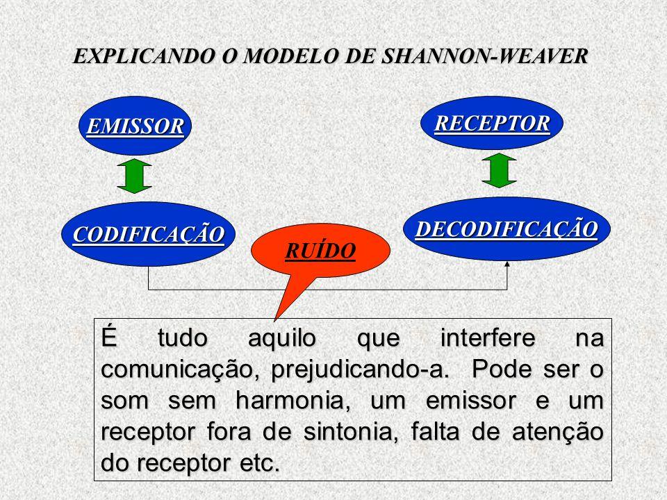 EXPLICANDO O MODELO DE SHANNON-WEAVER