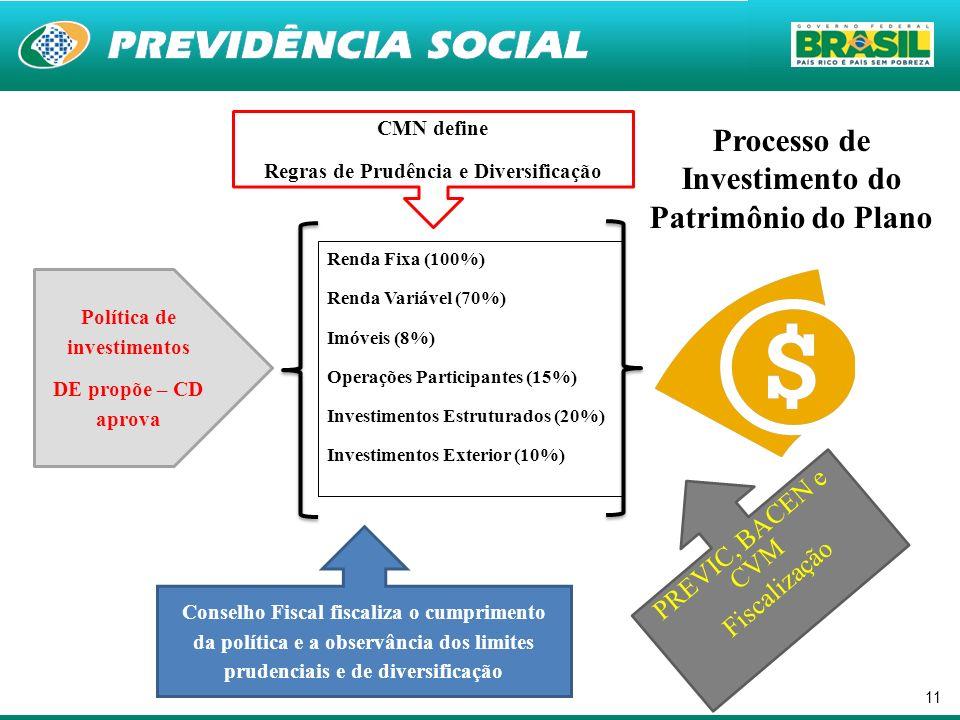 Processo de Investimento do Patrimônio do Plano