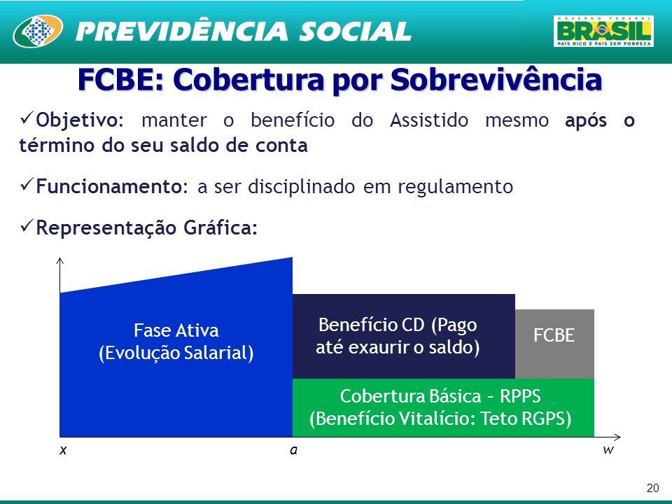 FCBE: Cobertura por Sobrevivência