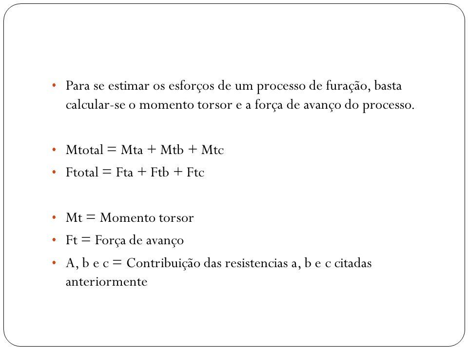 Para se estimar os esforços de um processo de furação, basta calcular-se o momento torsor e a força de avanço do processo.