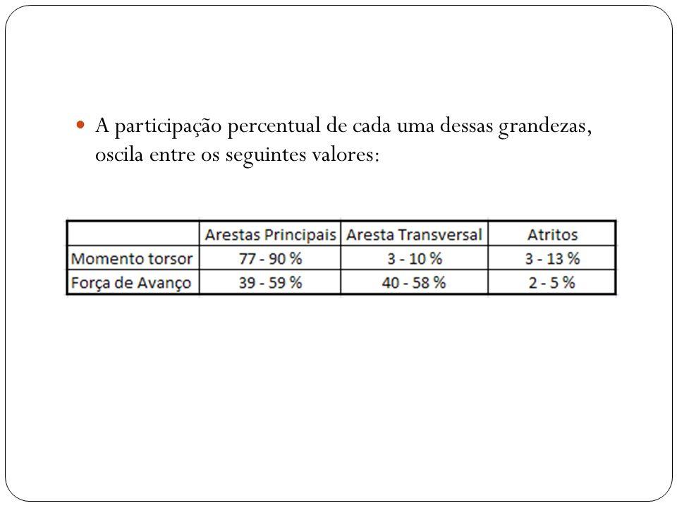 A participação percentual de cada uma dessas grandezas, oscila entre os seguintes valores: