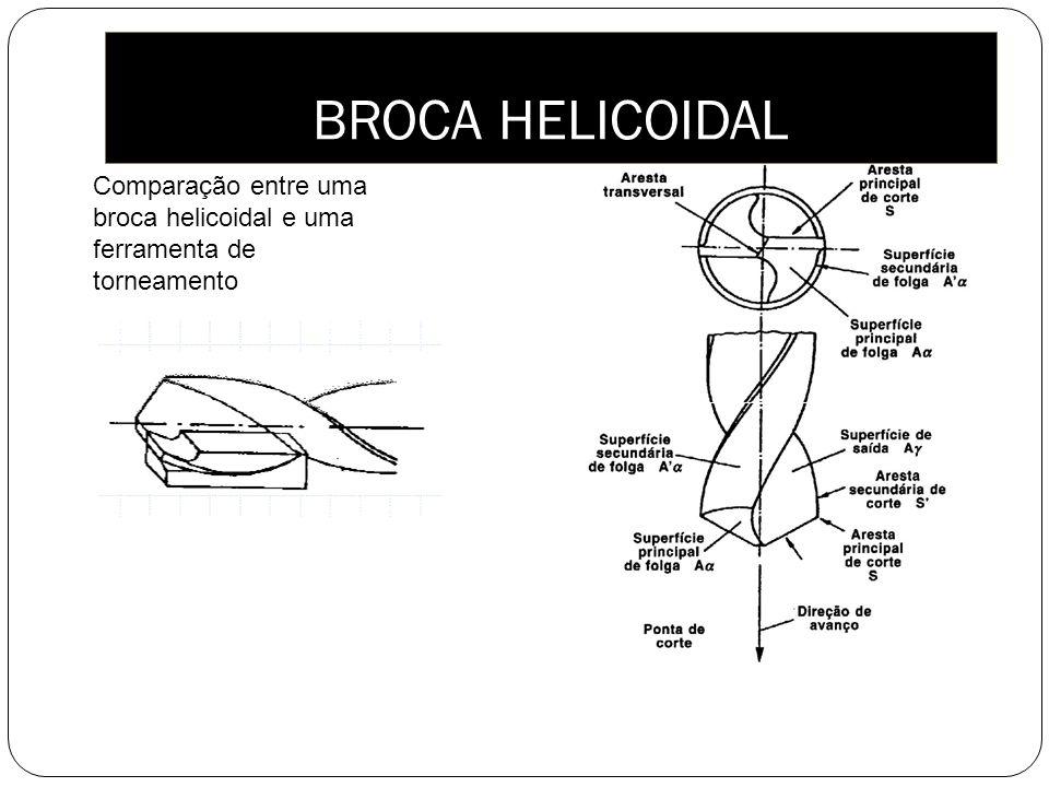 BROCA HELICOIDAL Comparação entre uma broca helicoidal e uma