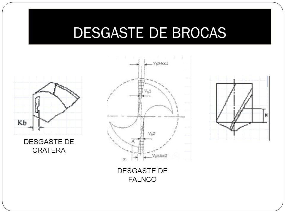 DESGASTE DE BROCAS DESGASTE DE CRATERA DESGASTE DE FALNCO