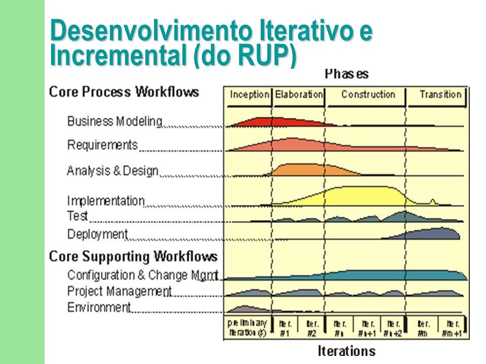 Desenvolvimento Iterativo e Incremental (do RUP)