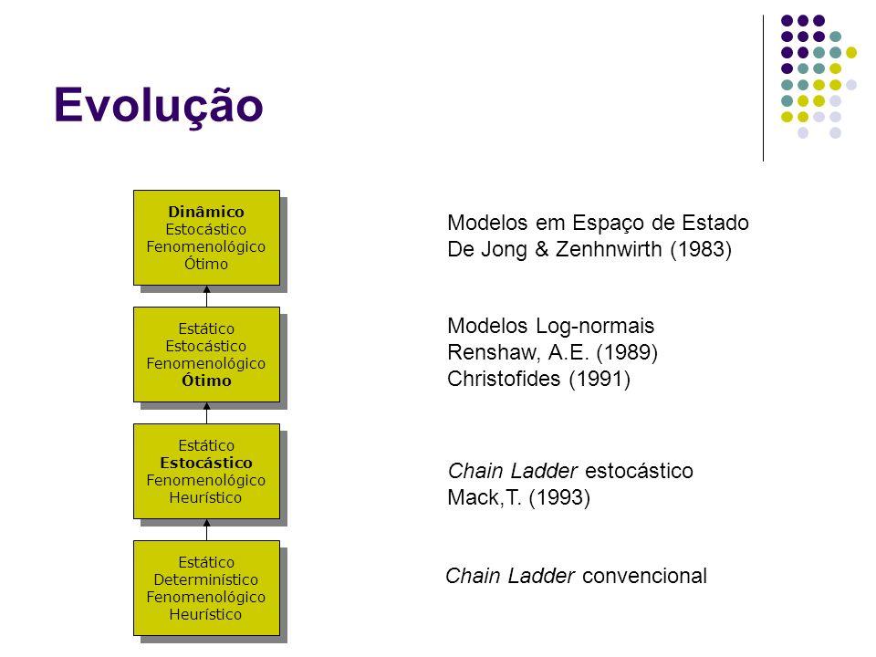 Evolução Modelos em Espaço de Estado De Jong & Zenhnwirth (1983)