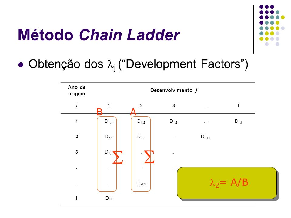 S S Método Chain Ladder Obtenção dos lj ( Development Factors ) B A