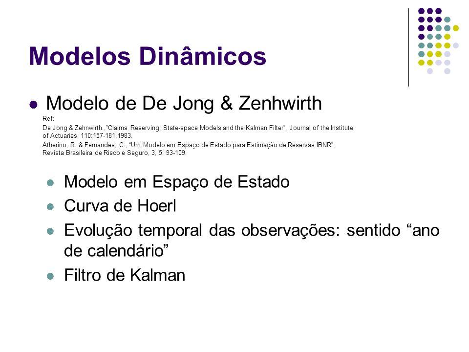 Modelos Dinâmicos Modelo de De Jong & Zenhwirth