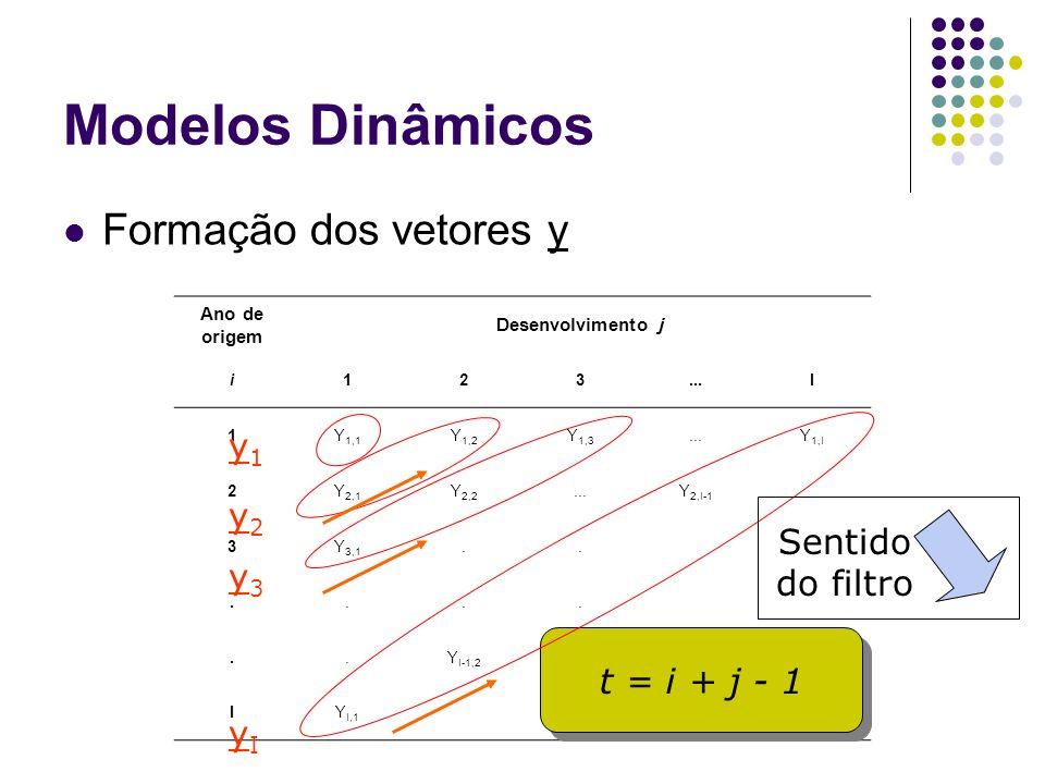 Modelos Dinâmicos Formação dos vetores y y1 y2 Sentido do filtro y3