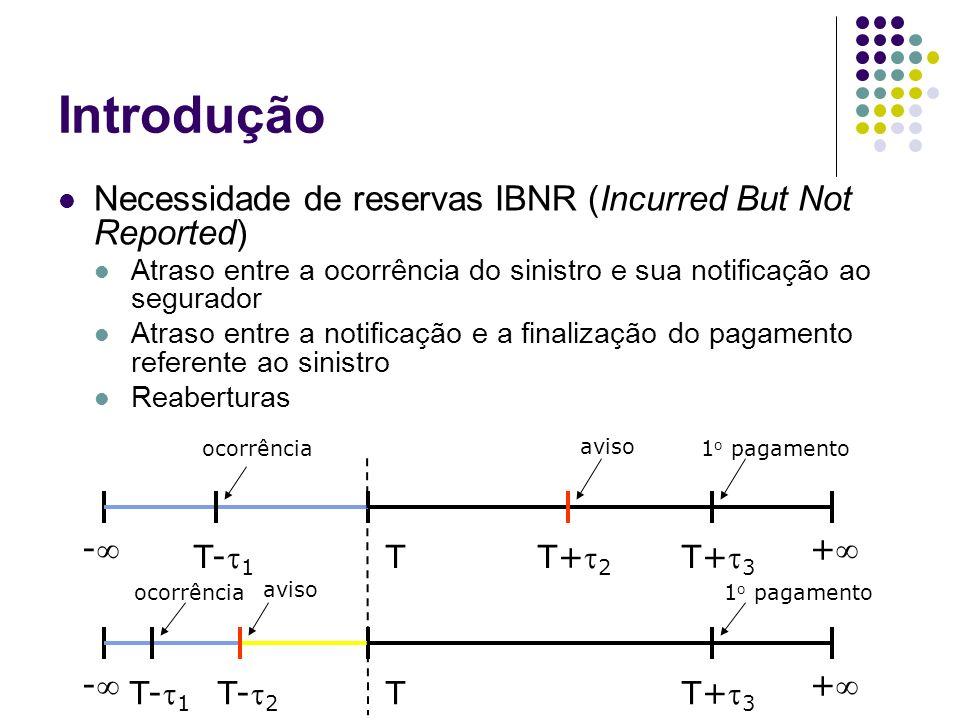 Introdução Necessidade de reservas IBNR (Incurred But Not Reported) -