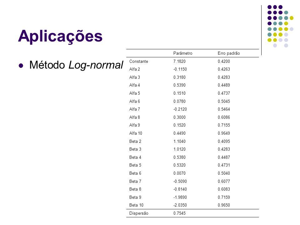 Aplicações Método Log-normal Parâmetro Erro padrão Constante 7.1820