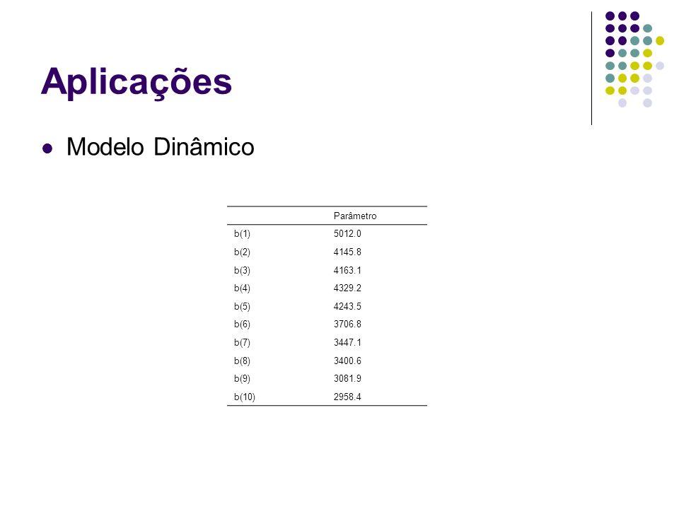 Aplicações Modelo Dinâmico Parâmetro b(1) 5012.0 b(2) 4145.8 b(3)