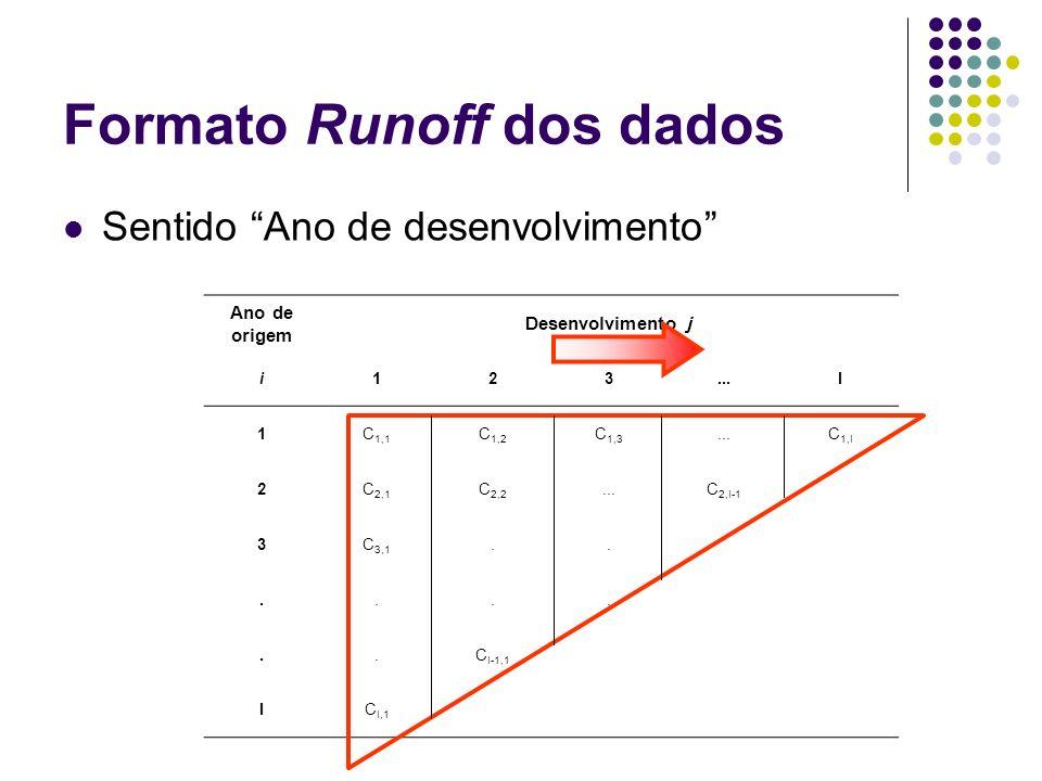 Formato Runoff dos dados