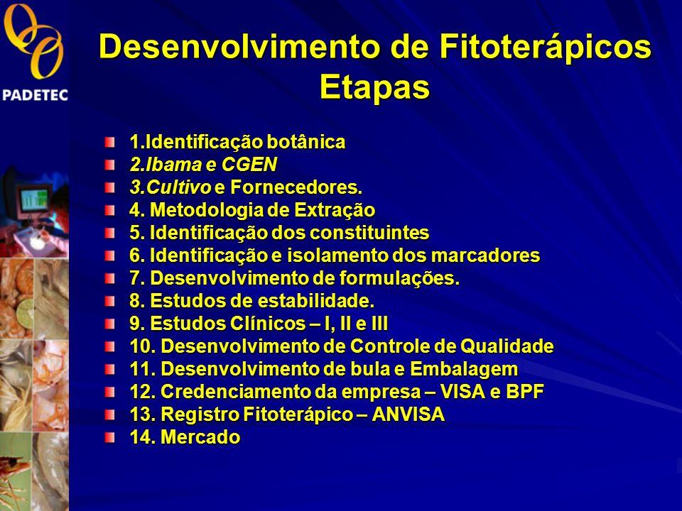 Desenvolvimento de Fitoterápicos Etapas