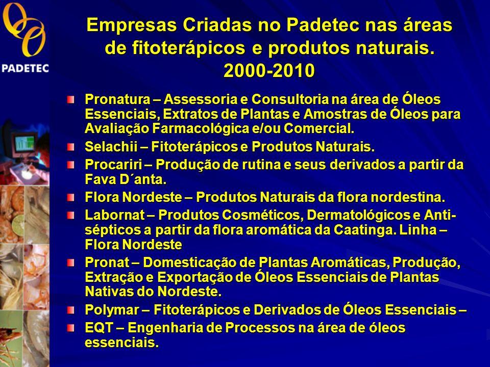 Empresas Criadas no Padetec nas áreas de fitoterápicos e produtos naturais. 2000-2010
