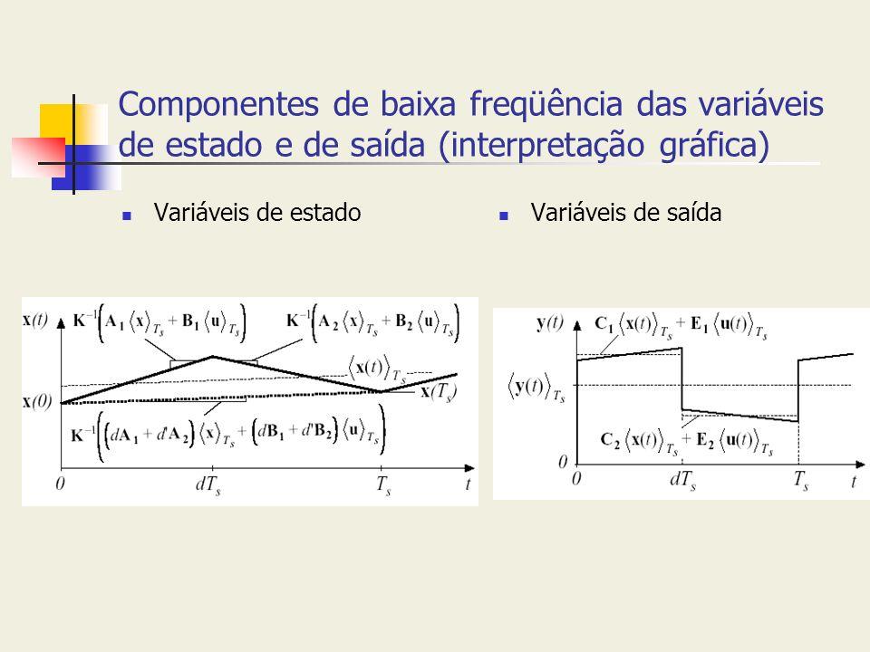 Componentes de baixa freqüência das variáveis de estado e de saída (interpretação gráfica)