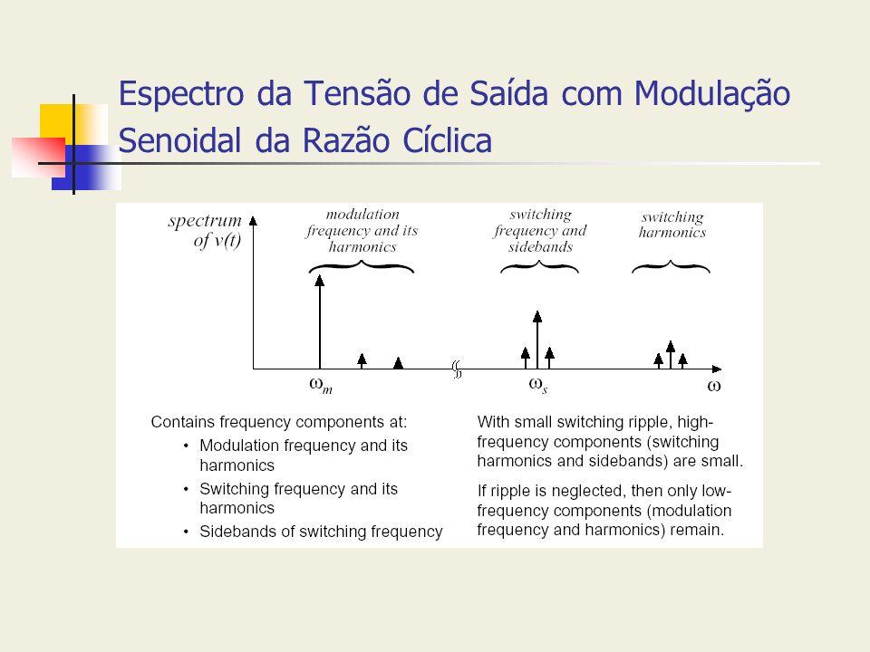Espectro da Tensão de Saída com Modulação Senoidal da Razão Cíclica