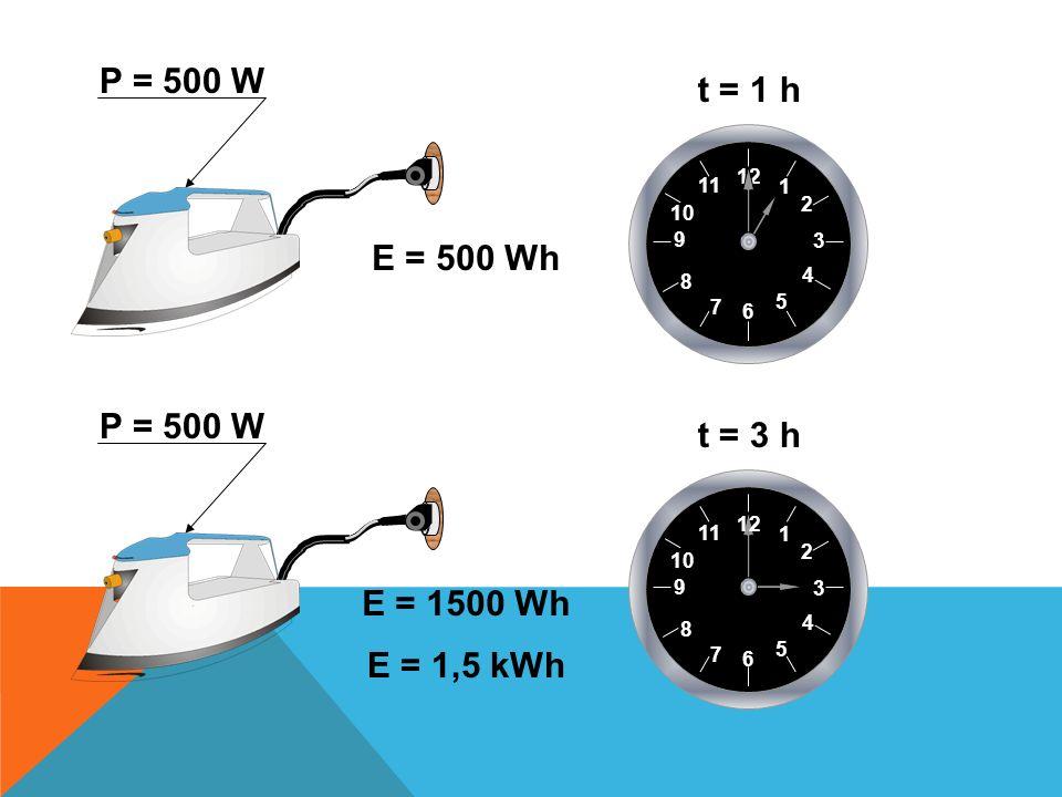 P = 500 W t = 1 h E = 500 Wh P = 500 W t = 3 h E = 1500 Wh E = 1,5 kWh