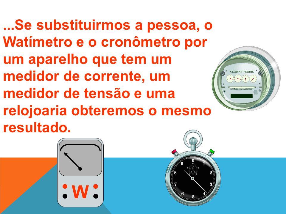 ...Se substituirmos a pessoa, o Watímetro e o cronômetro por um aparelho que tem um medidor de corrente, um medidor de tensão e uma relojoaria obteremos o mesmo resultado.