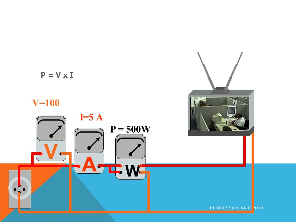 P = V x I V=100 I=5 A V P = 500W A W Professor Antenor