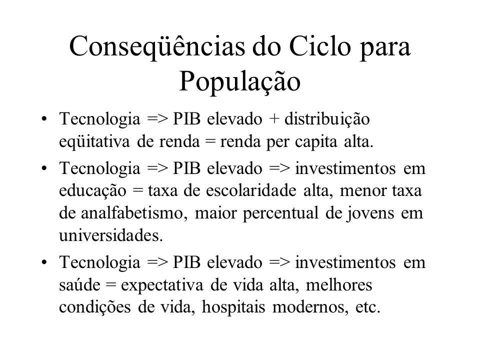 Conseqüências do Ciclo para População
