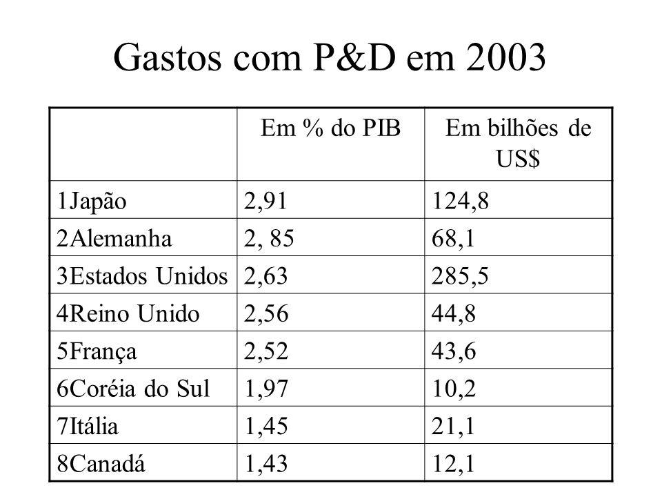 Gastos com P&D em 2003 Em % do PIB Em bilhões de US$ 1Japão 2,91 124,8