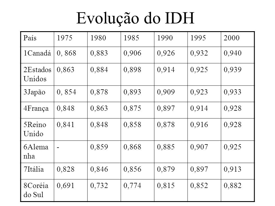 Evolução do IDH País 1975 1980 1985 1990 1995 2000 1Canadá 0, 868