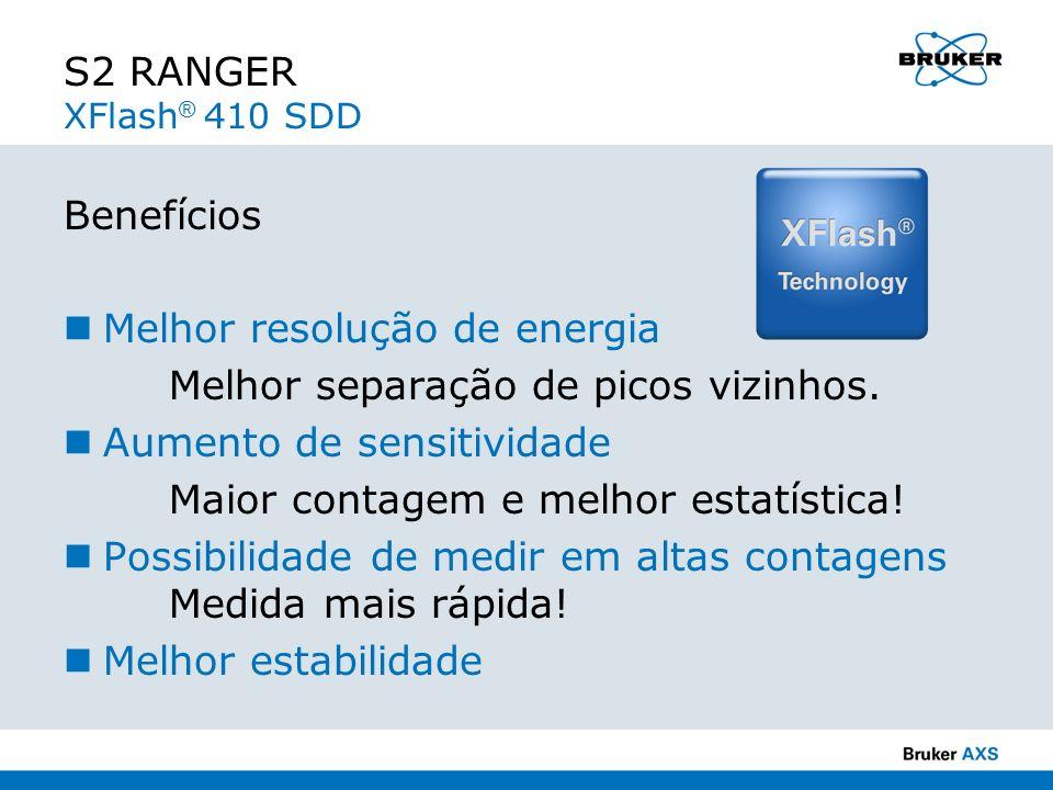 S2 RANGER XFlash® 410 SDD Benefícios. Melhor resolução de energia. Melhor separação de picos vizinhos.