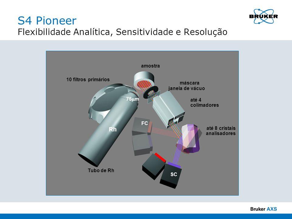 S4 Pioneer Flexibilidade Analítica, Sensitividade e Resolução