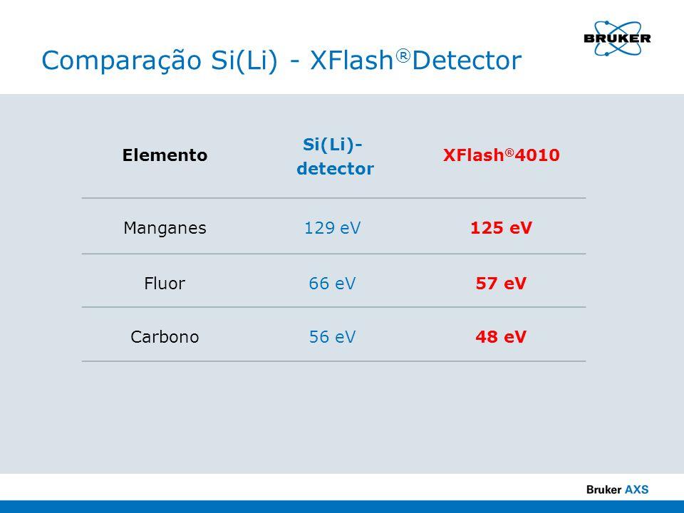 Comparação Si(Li) - XFlash®Detector