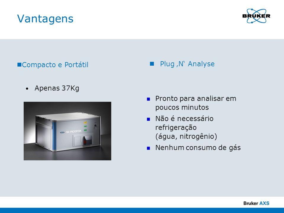 Vantagens Plug 'N' Analyse Compacto e Portátil Apenas 37Kg