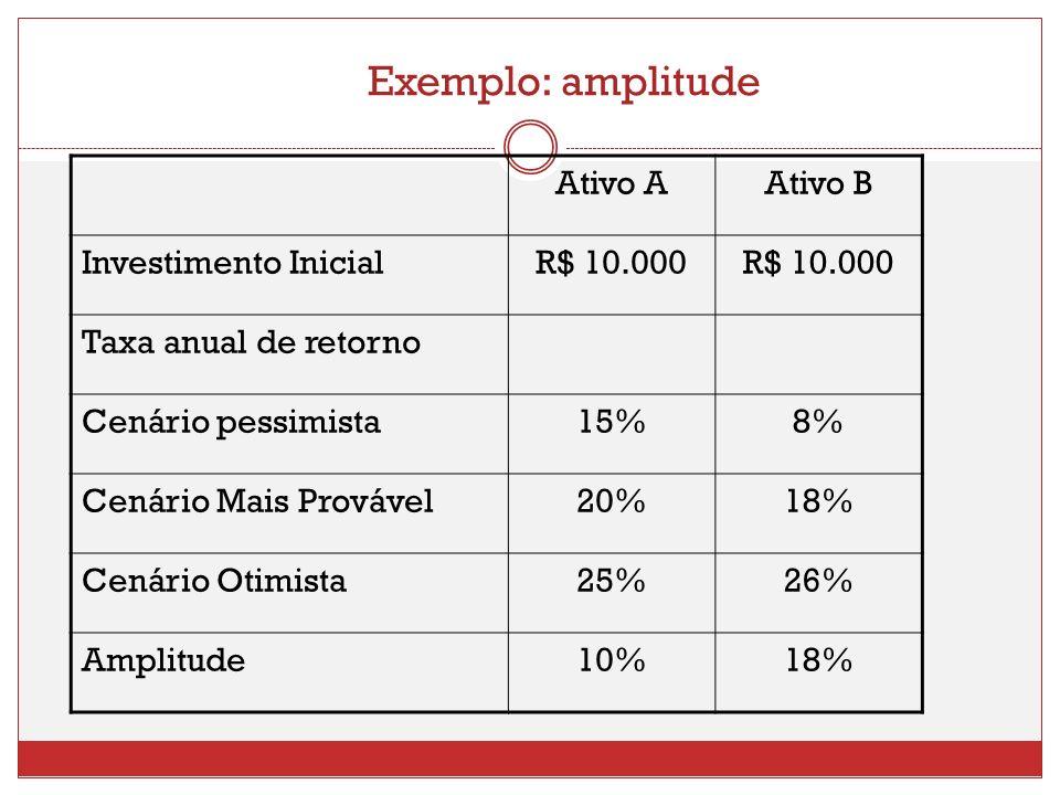 Exemplo: amplitude Ativo A Ativo B Investimento Inicial R$ 10.000