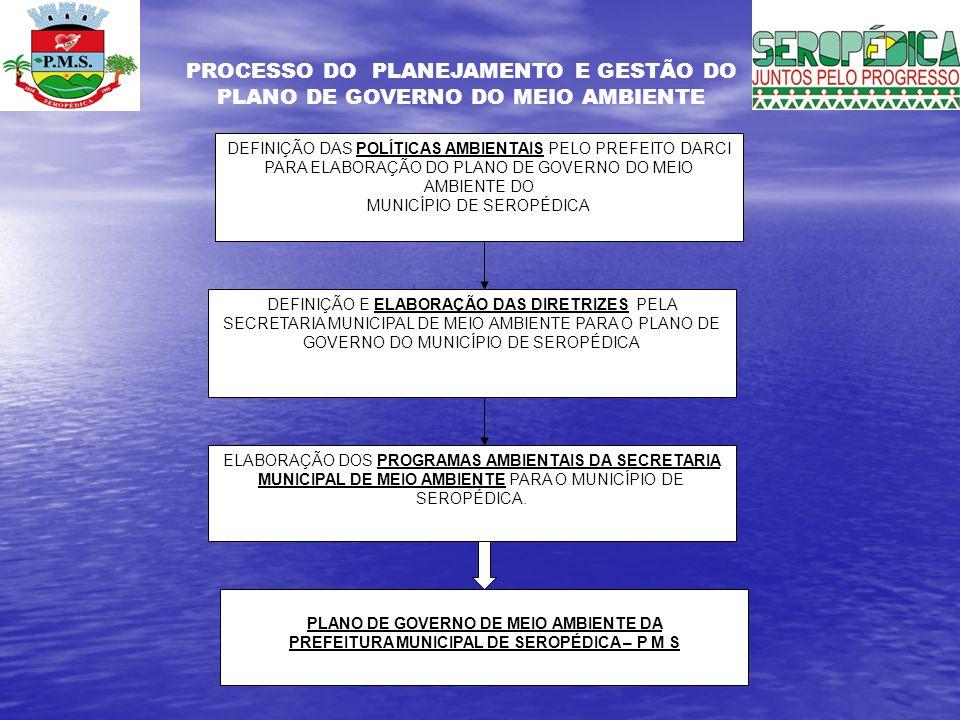 PREFEITURA MUNICIPAL DE SEROPÉDICA – P M S