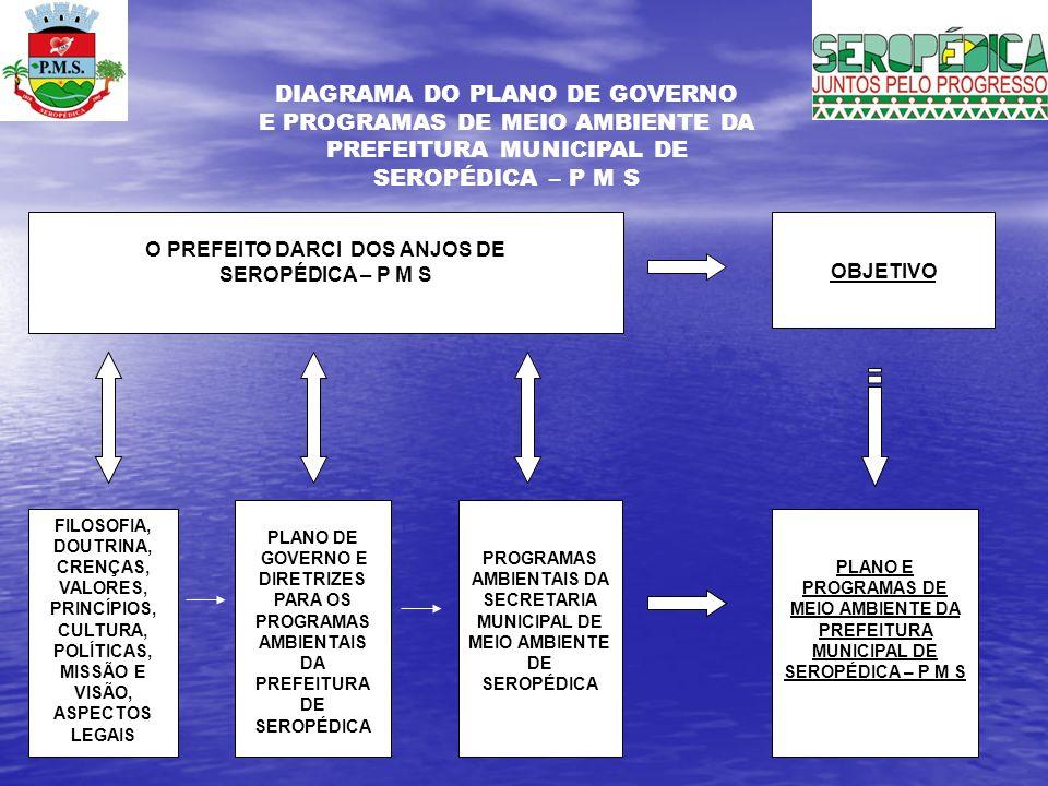 DIAGRAMA DO PLANO DE GOVERNO E PROGRAMAS DE MEIO AMBIENTE DA
