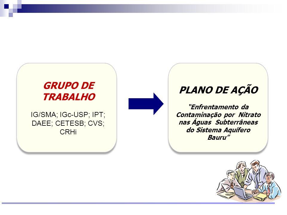 IG/SMA; IGc-USP; IPT; DAEE; CETESB; CVS; CRHi