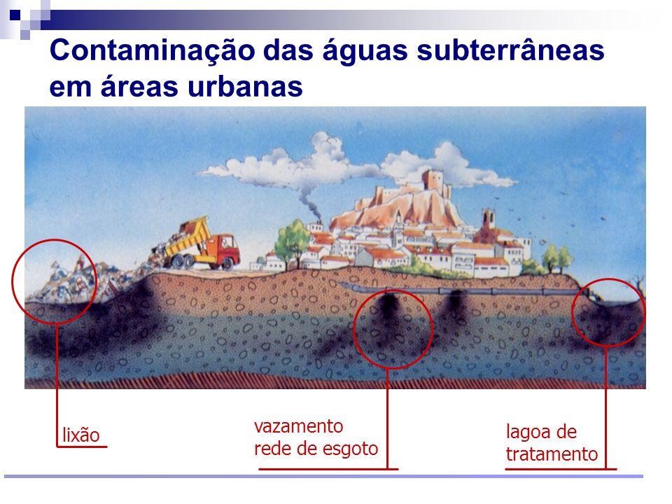 Contaminação das águas subterrâneas em áreas urbanas