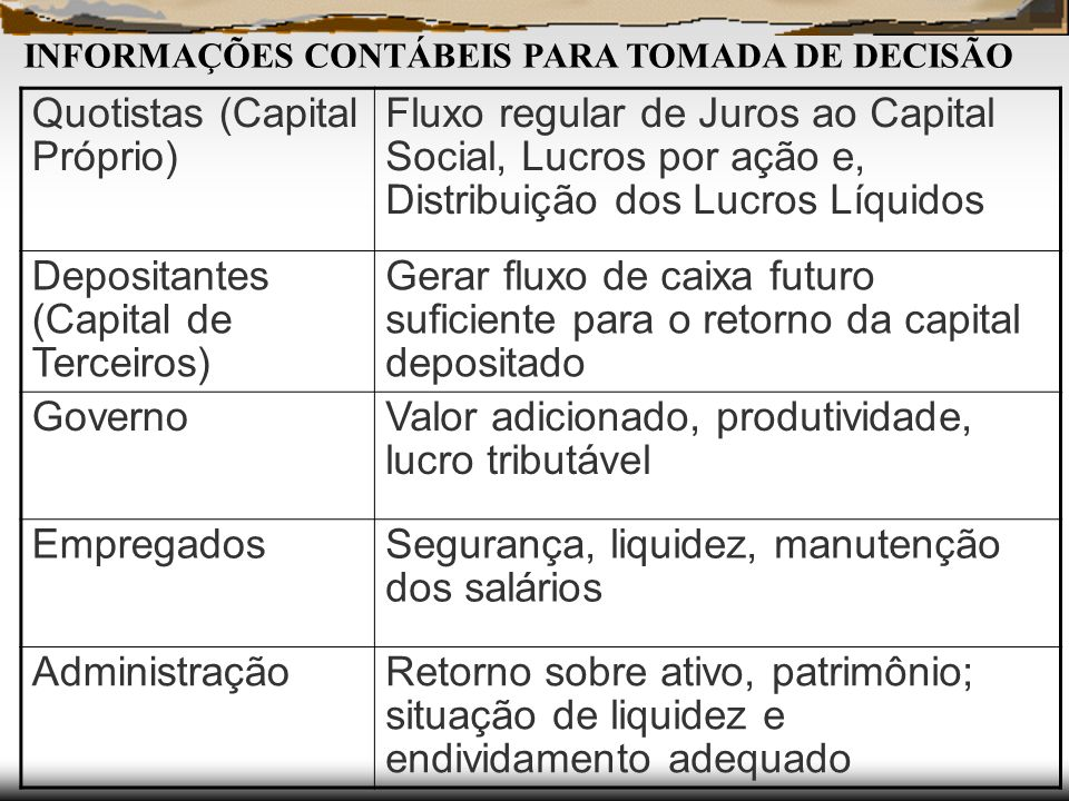 Quotistas (Capital Próprio)